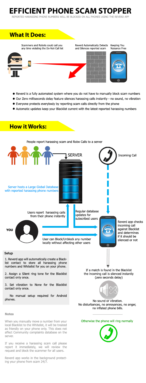 Reverd - How it works infographic